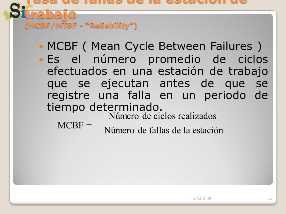 Tasa de fallas de la estación de trabajo (MCBF/MTBF - Reliability) MCBF ( Mean Cycle Between Failures ) Es el número promedio de ciclos efectuados en