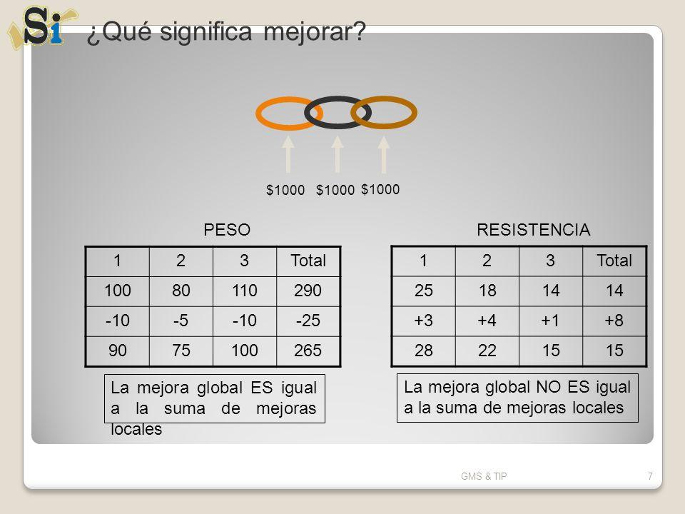 Ejercicio Procedimiento Calcular los indicadores de TIP para cada una de la estaciones monitoreadas OP_30 Tiempo ciclo:27.3 seg MCBF:5.1 ciclos MTTR:84 seg OP_40 Tiempo ciclo:25.5 seg MCBF:8.7 ciclos MTTR:192 seg GMS & TIP88