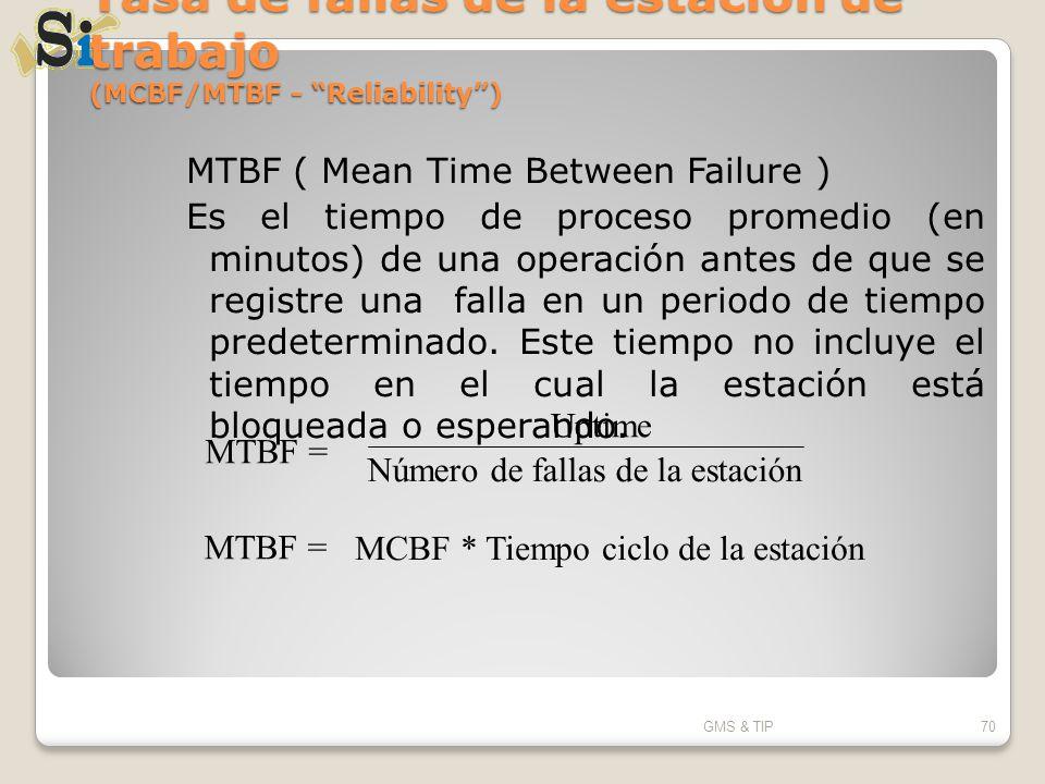 Tasa de fallas de la estación de trabajo (MCBF/MTBF - Reliability) MTBF ( Mean Time Between Failure ) Es el tiempo de proceso promedio (en minutos) de