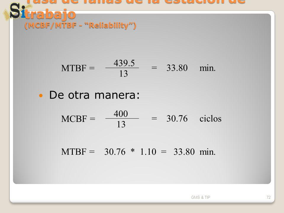 Tasa de fallas de la estación de trabajo (MCBF/MTBF - Reliability) De otra manera: GMS & TIP72 MCBF = 400 13 = 30.76 ciclos MTBF = 30.76 * 1.10 = 33.8