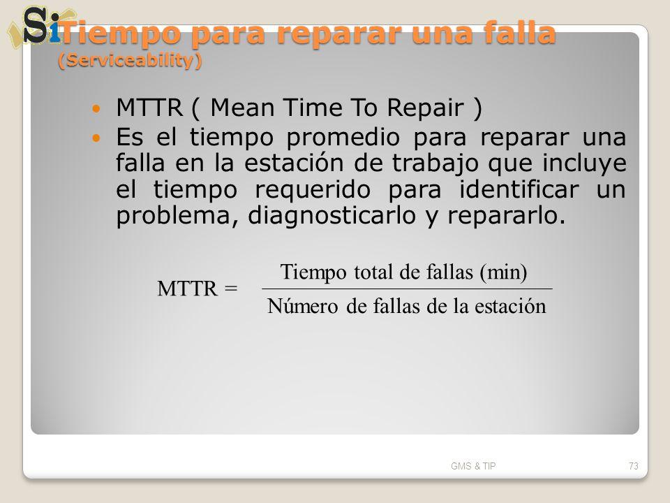 Tiempo para reparar una falla (Serviceability) MTTR ( Mean Time To Repair ) Es el tiempo promedio para reparar una falla en la estación de trabajo que