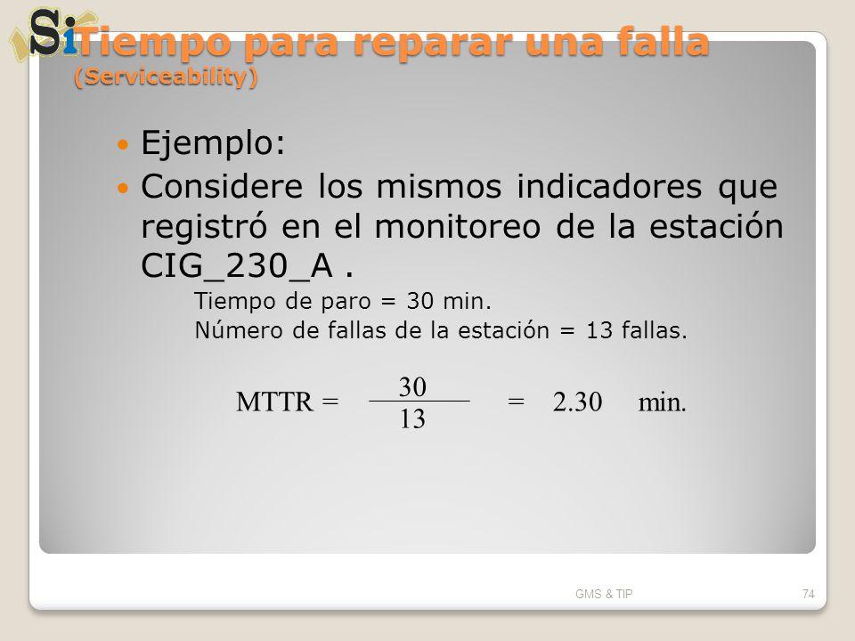 Tiempo para reparar una falla (Serviceability) Ejemplo: Considere los mismos indicadores que registró en el monitoreo de la estación CIG_230_A. Tiempo