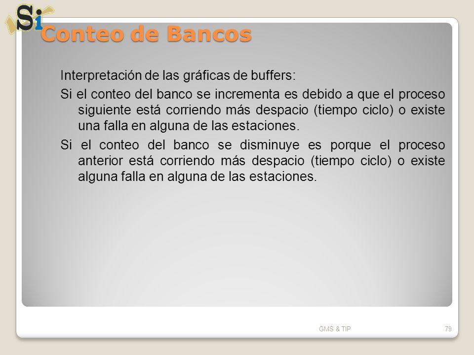 Conteo de Bancos GMS & TIP79 Interpretación de las gráficas de buffers: Si el conteo del banco se incrementa es debido a que el proceso siguiente está