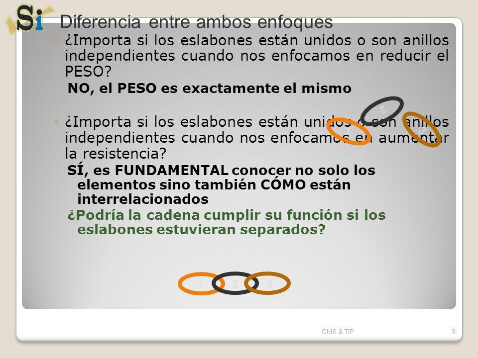 ¿Importa si los eslabones están unidos o son anillos independientes cuando nos enfocamos en reducir el PESO? NO, el PESO es exactamente el mismo ¿Impo