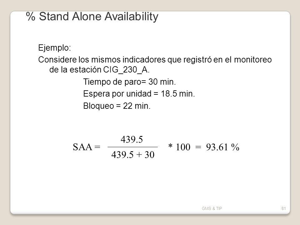 GMS & TIP81 Ejemplo: Considere los mismos indicadores que registró en el monitoreo de la estación CIG_230_A. Tiempo de paro= 30 min. Espera por unidad