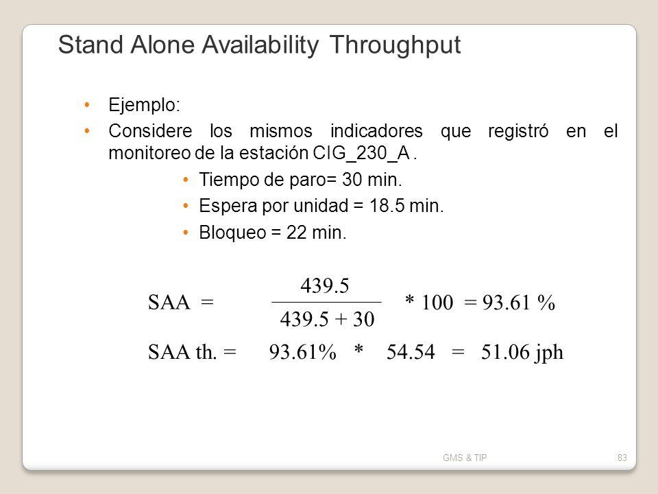 GMS & TIP83 Ejemplo: Considere los mismos indicadores que registró en el monitoreo de la estación CIG_230_A. Tiempo de paro= 30 min. Espera por unidad