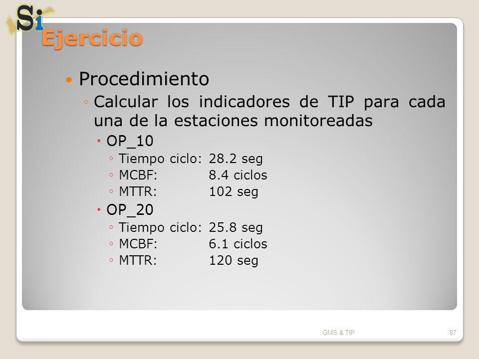 Ejercicio Procedimiento Calcular los indicadores de TIP para cada una de la estaciones monitoreadas OP_10 Tiempo ciclo: 28.2 seg MCBF:8.4 ciclos MTTR: