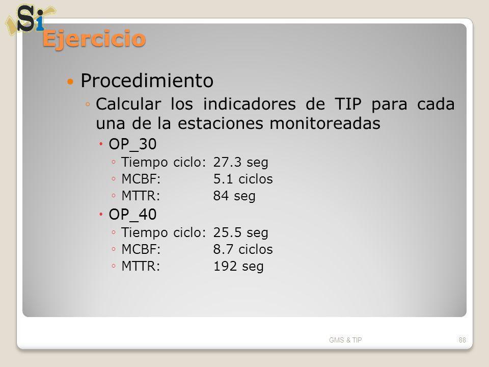 Ejercicio Procedimiento Calcular los indicadores de TIP para cada una de la estaciones monitoreadas OP_30 Tiempo ciclo:27.3 seg MCBF:5.1 ciclos MTTR:8