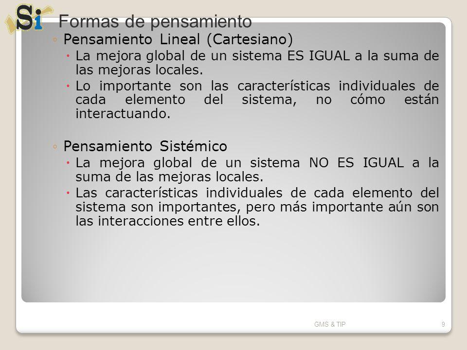 Pensamiento Lineal (Cartesiano) La mejora global de un sistema ES IGUAL a la suma de las mejoras locales. Lo importante son las características indivi