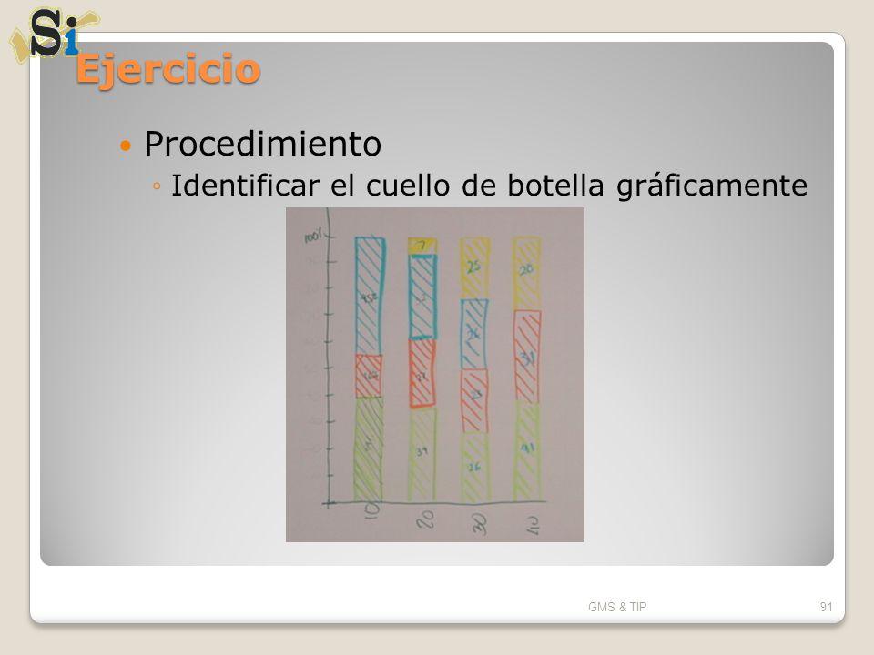 Ejercicio Procedimiento Identificar el cuello de botella gráficamente GMS & TIP91
