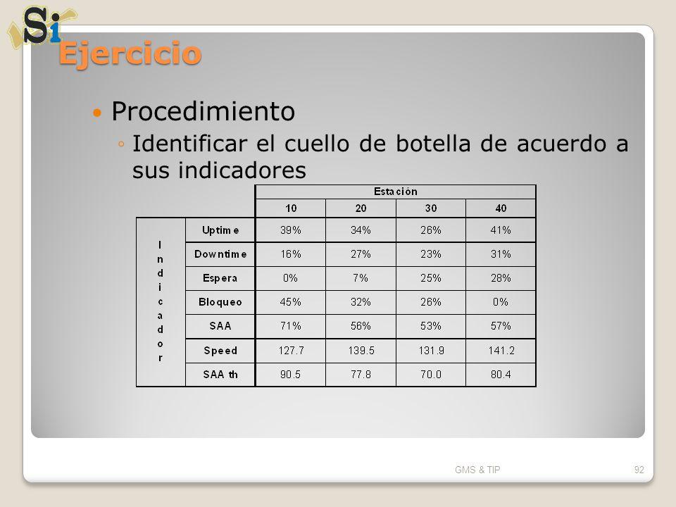 Ejercicio Procedimiento Identificar el cuello de botella de acuerdo a sus indicadores GMS & TIP92