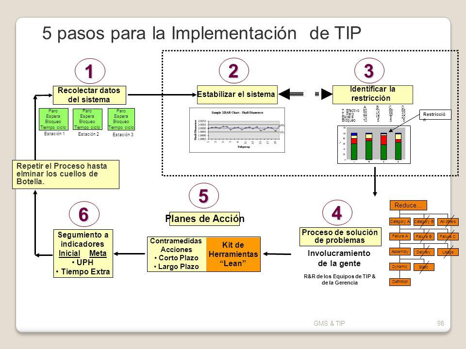 GMS & TIP98 5 pasos para la Implementación de TIP 6 Contramedidas Acciones Corto Plazo Largo Plazo Kit de Herramientas Lean Recolectar datos del siste