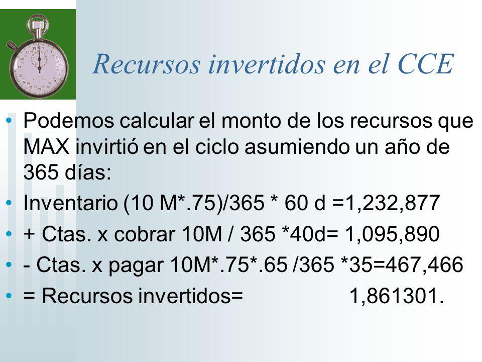 Recursos invertidos en el CCE Podemos calcular el monto de los recursos que MAX invirtió en el ciclo asumiendo un año de 365 días: Inventario (10 M*.7