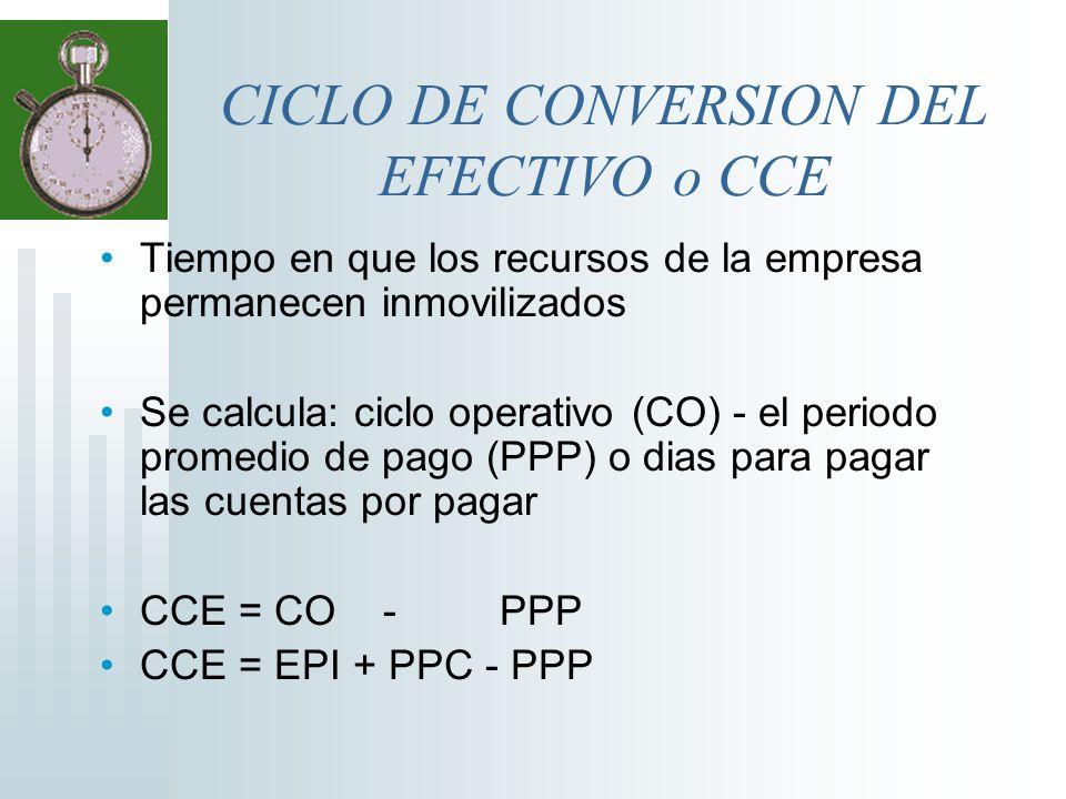 CICLO DE CONVERSION DEL EFECTIVO o CCE Tiempo en que los recursos de la empresa permanecen inmovilizados Se calcula: ciclo operativo (CO) - el periodo
