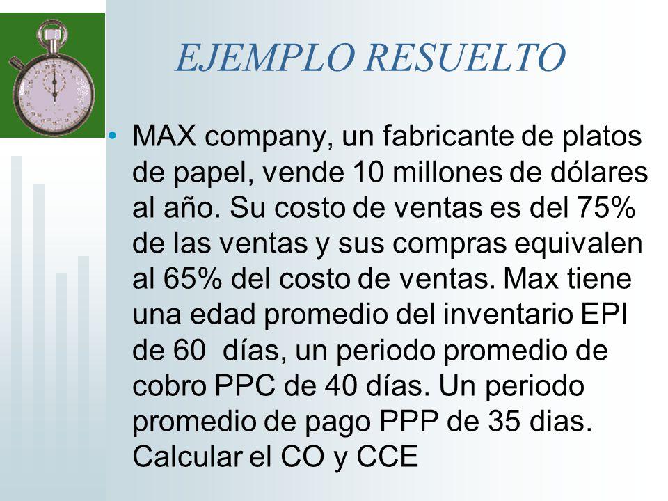 Solución Sustituyendo en las formulas CO= EPI+PPC CO= 60+40 CO=100 días CCE=EPI+PPC- PPP 60 + 40 - 35 =65 días