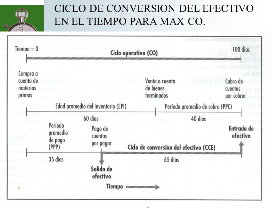 Recursos invertidos en el CCE Podemos calcular el monto de los recursos que MAX invirtió en el ciclo asumiendo un año de 365 días: Inventario (10 M*.75)/365 * 60 d =1,232,877 + Ctas.