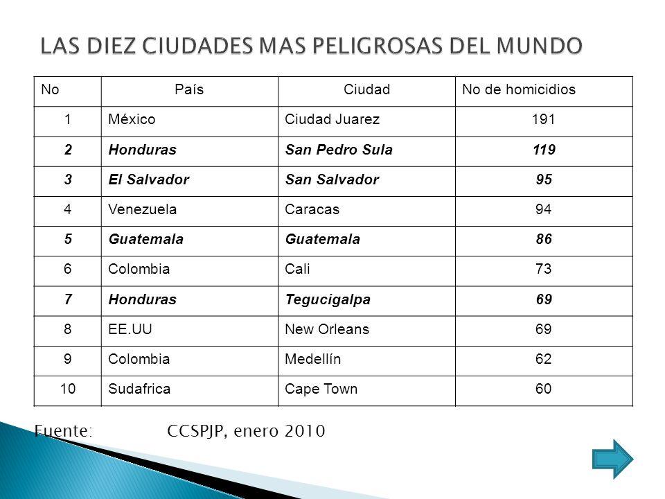 NoPaísCiudadNo de homicidios 1MéxicoCiudad Juarez191 2HondurasSan Pedro Sula119 3El SalvadorSan Salvador95 4VenezuelaCaracas94 5Guatemala 86 6Colombia