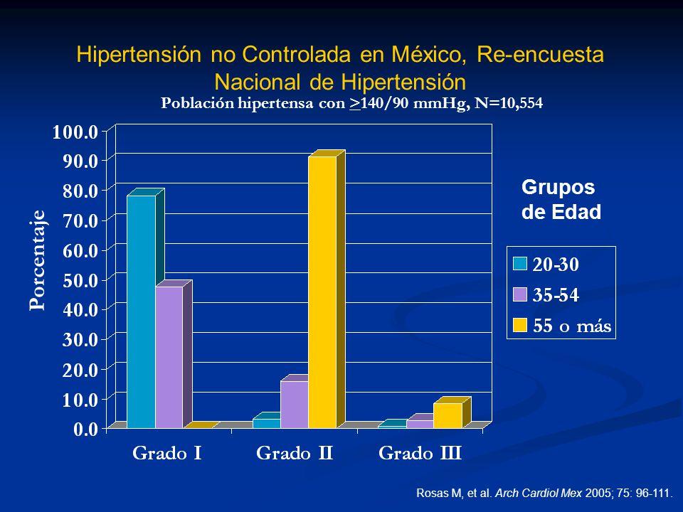 Hipertensión no Controlada en México, Re-encuesta Nacional de Hipertensión Grupos de Edad Porcentaje Población hipertensa con >140/90 mmHg, N=10,554 R