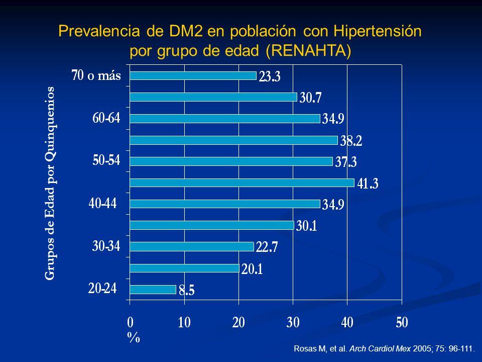 Prevalencia de DM2 en población con Hipertensión por grupo de edad (RENAHTA) Grupos de Edad por Quinquenios % Rosas M, et al. Arch Cardiol Mex 2005; 7