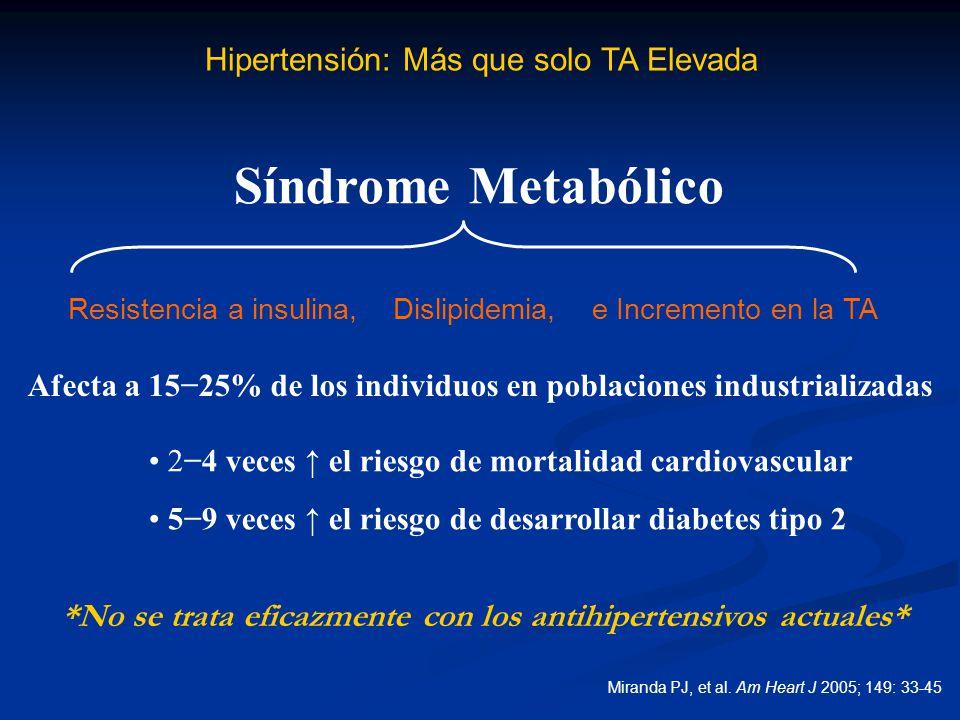 Hipertensión: Más que solo TA Elevada Síndrome Metabólico Resistencia a insulina, Dislipidemia, e Incremento en la TA Afecta a 1525% de los individuos