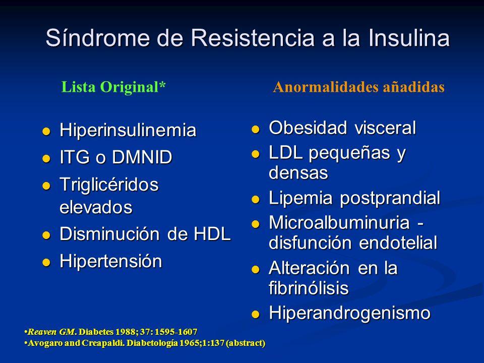 Síndrome de Resistencia a la Insulina Hiperinsulinemia Hiperinsulinemia ITG o DMNID ITG o DMNID Triglicéridos elevados Triglicéridos elevados Disminuc