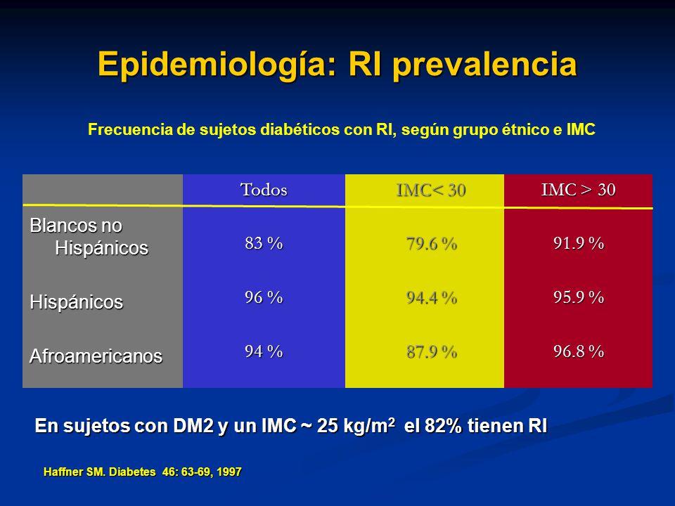 Epidemiología: RI prevalencia Blancos no Hispánicos HispánicosAfroamericanos IMC< 30 79.6 % 94.4 % 87.9 %Todos 83 % 96 % 94 % IMC > 30 91.9 % 95.9 % 9