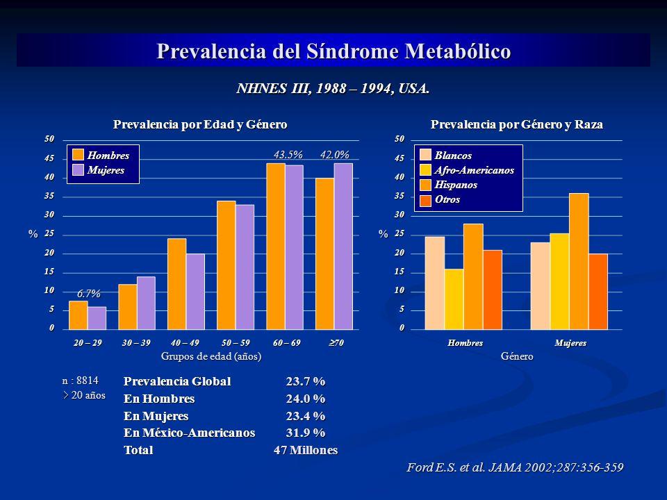 Prevalencia del Síndrome Metabólico NHNES III, 1988 – 1994, USA. Grupos de edad (años) Prevalencia por Edad y Género % Prevalencia por Género y Raza 5