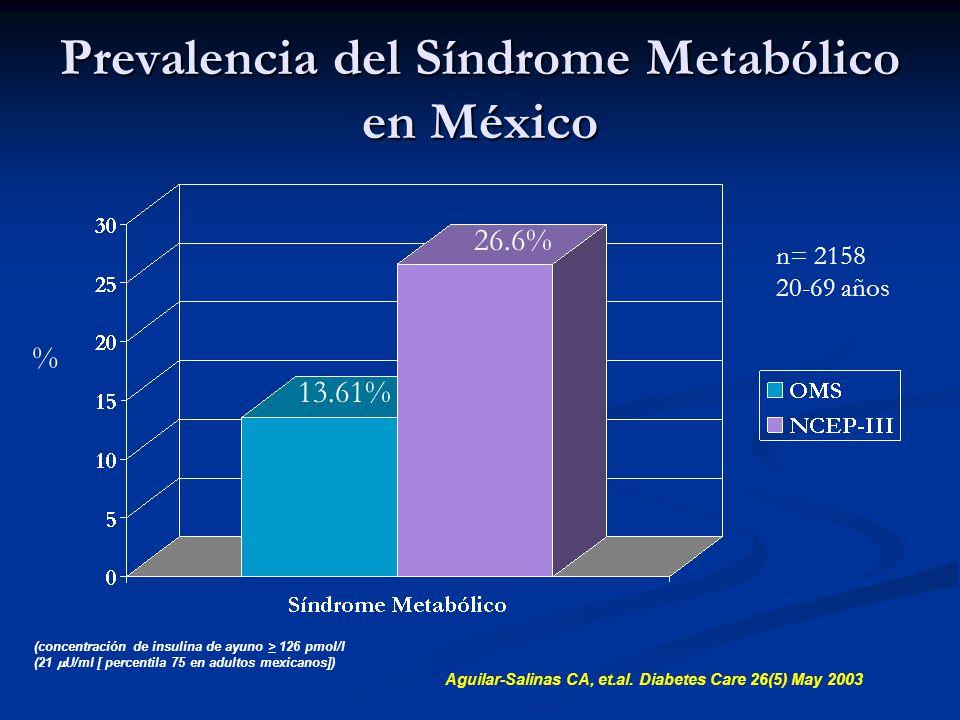 Prevalencia del Síndrome Metabólico en México Aguilar-Salinas CA, et.al. Diabetes Care 26(5) May 2003 % 13.61% 26.6% n= 2158 20-69 años (concentración