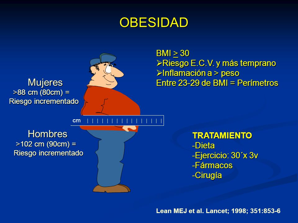 Prevalencia de la Obesidad en adultos 1988-19941999-2000 Obesos masc 22.9%30.5% Sobrepeso masc 55.9%64.5% Obesas(F) >40 yrs.50.2% Sobrepeso (F)>40 yrs.81.5% *4115 adult men and women – NHANES Flegal KM, Carroll MD, Ogden CL, Johnson CL.