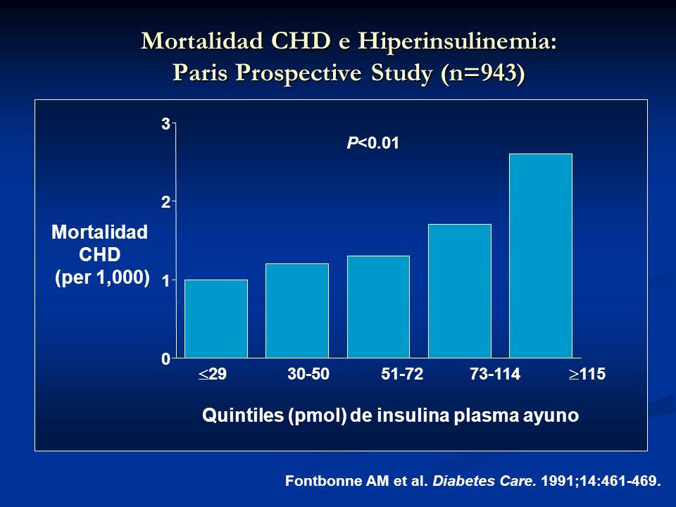 0 1 2 3 Mortalidad CHD (per 1,000) Fontbonne AM et al. Diabetes Care. 1991;14:461-469. 2930-5051-7273-114 115 Quintiles (pmol) de insulina plasma ayun