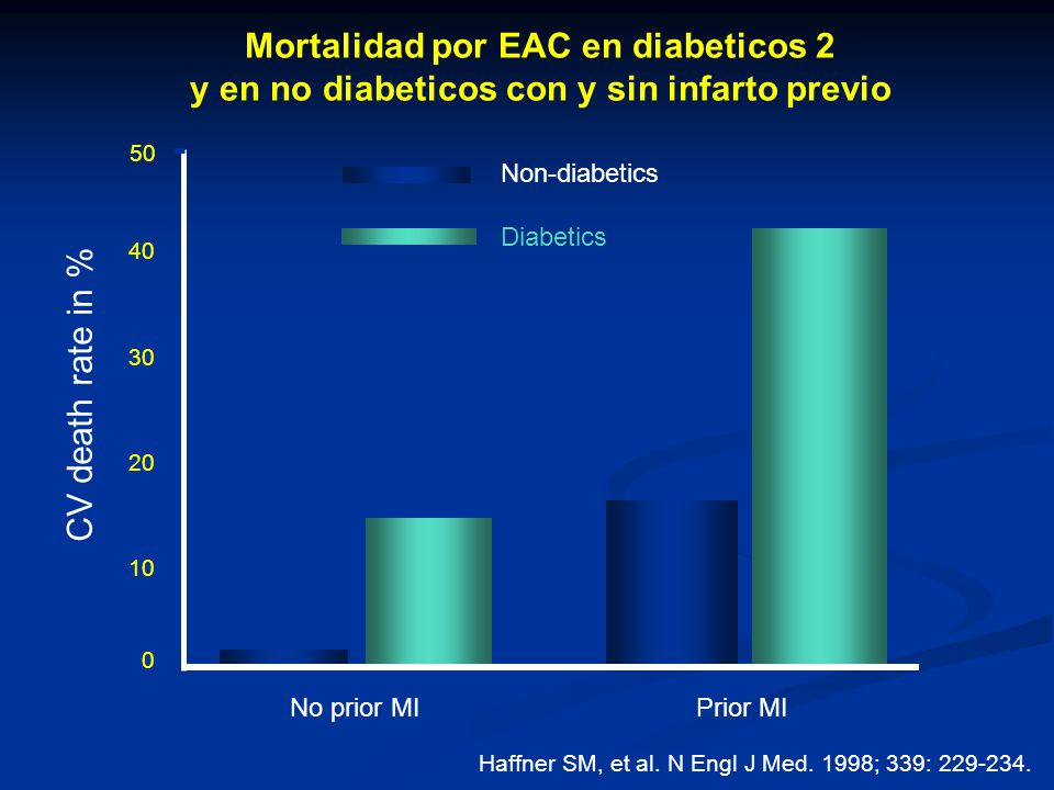 0 10 20 30 40 50 No prior MI Prior MI Non-diabetics Diabetics CV death rate in % 7 year follow-up Mortalidad por EAC en diabeticos 2 y en no diabetico