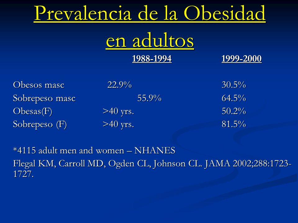 Prevalencia de la Obesidad en adultos 1988-19941999-2000 Obesos masc 22.9%30.5% Sobrepeso masc 55.9%64.5% Obesas(F) >40 yrs.50.2% Sobrepeso (F)>40 yrs