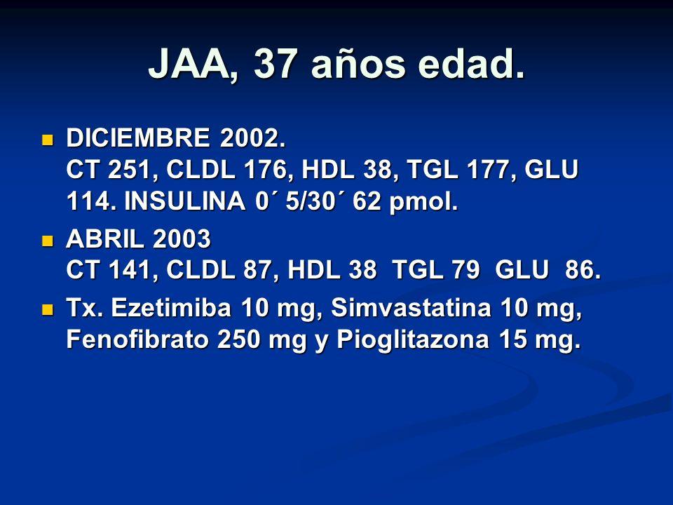 JAA, 37 años edad. DICIEMBRE 2002. CT 251, CLDL 176, HDL 38, TGL 177, GLU 114. INSULINA 0´ 5/30´ 62 pmol. DICIEMBRE 2002. CT 251, CLDL 176, HDL 38, TG
