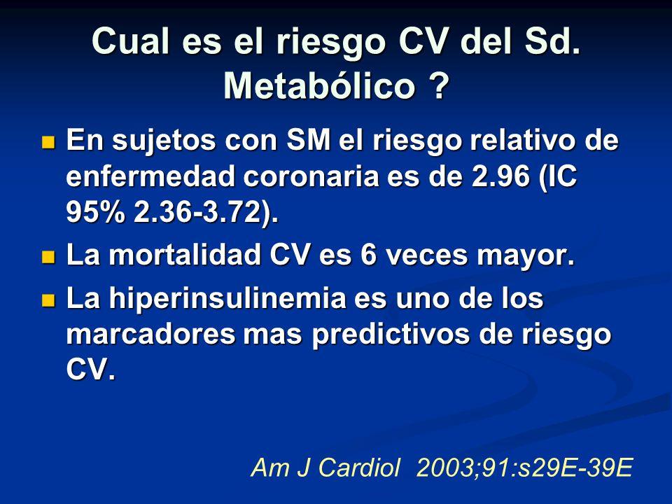 Cual es el riesgo CV del Sd. Metabólico ? En sujetos con SM el riesgo relativo de enfermedad coronaria es de 2.96 (IC 95% 2.36-3.72). En sujetos con S