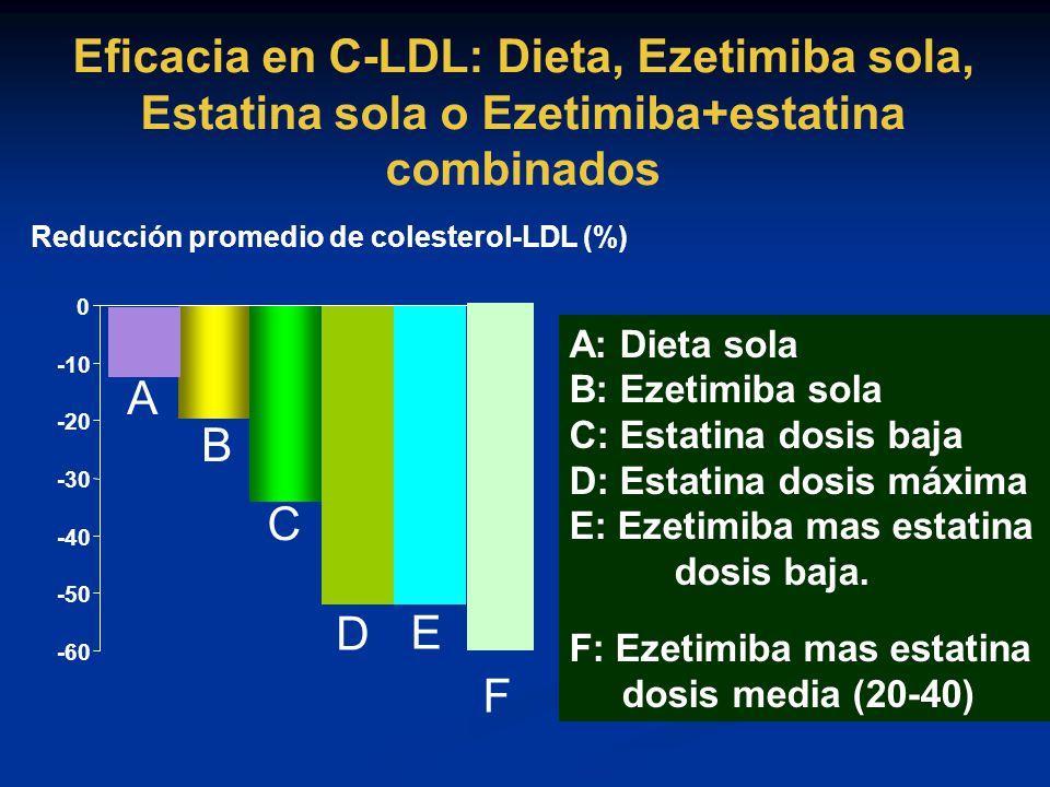 Eficacia en C-LDL: Dieta, Ezetimiba sola, Estatina sola o Ezetimiba+estatina combinados -60 -50 -40 -30 -20 -10 0 Reducción promedio de colesterol-LDL