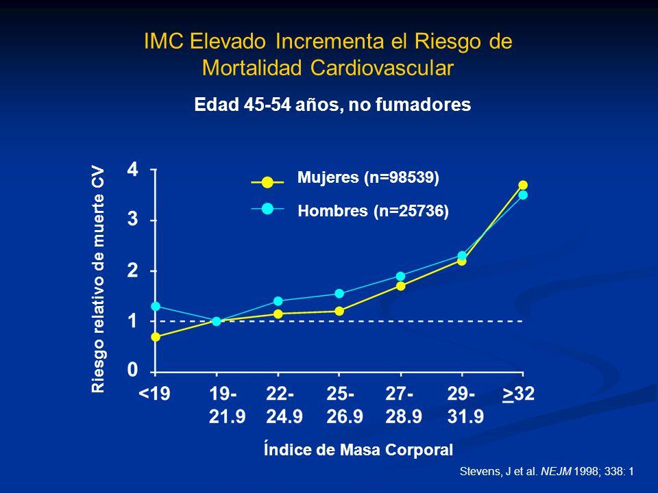 Stevens, J et al. NEJM 1998; 338: 1 Índice de Masa Corporal Mujeres (n=98539) Hombres (n=25736) IMC Elevado Incrementa el Riesgo de Mortalidad Cardiov