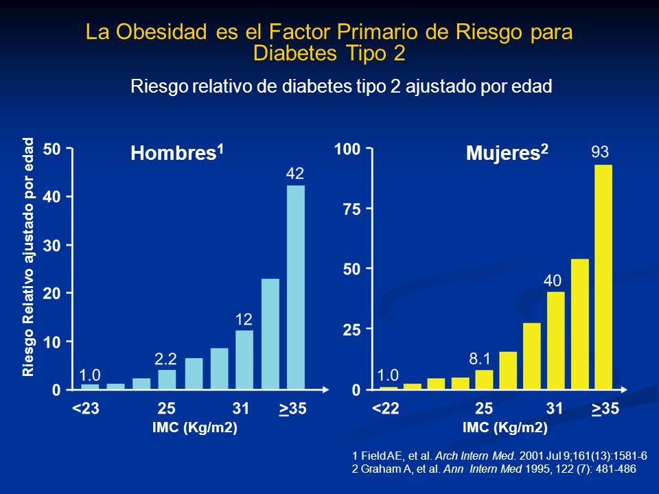 La Obesidad es el Factor Primario de Riesgo para Diabetes Tipo 2 Riesgo relativo de diabetes tipo 2 ajustado por edad Hombres 1 Mujeres 2 1 Field AE,