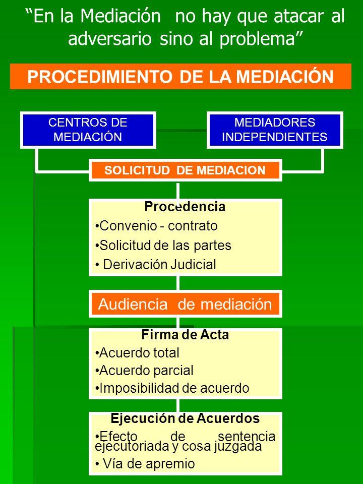 PROCEDIMIENTO DE LA MEDIACIÓN CENTROS DE MEDIACIÓN MEDIADORES INDEPENDIENTES SOLICITUD DE MEDIACION Procedencia Convenio - contrato Solicitud de las p
