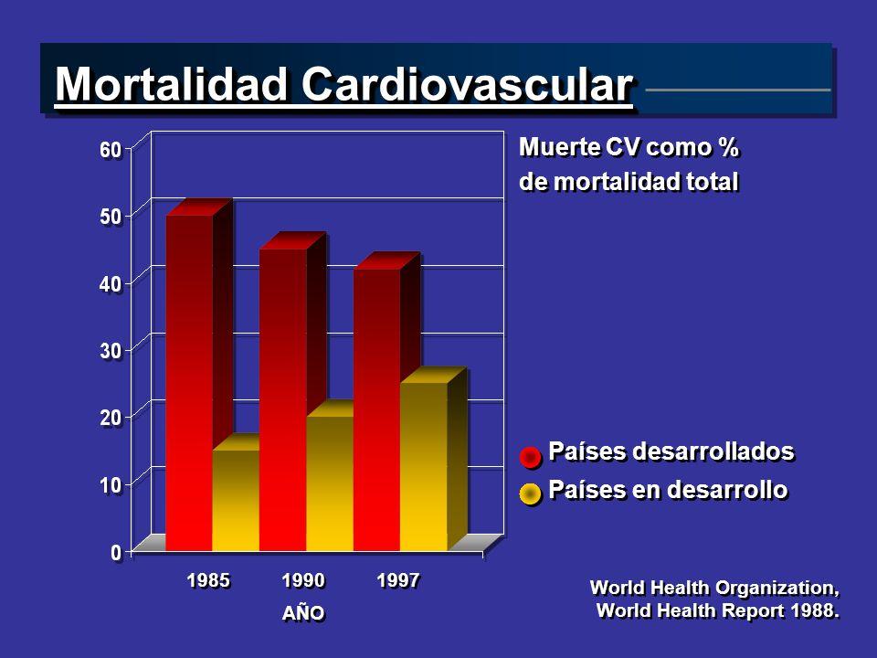 Mortalidad Cardiovascular Muerte CV como % de mortalidad total Muerte CV como % de mortalidad total Países desarrollados Países en desarrollo Países d