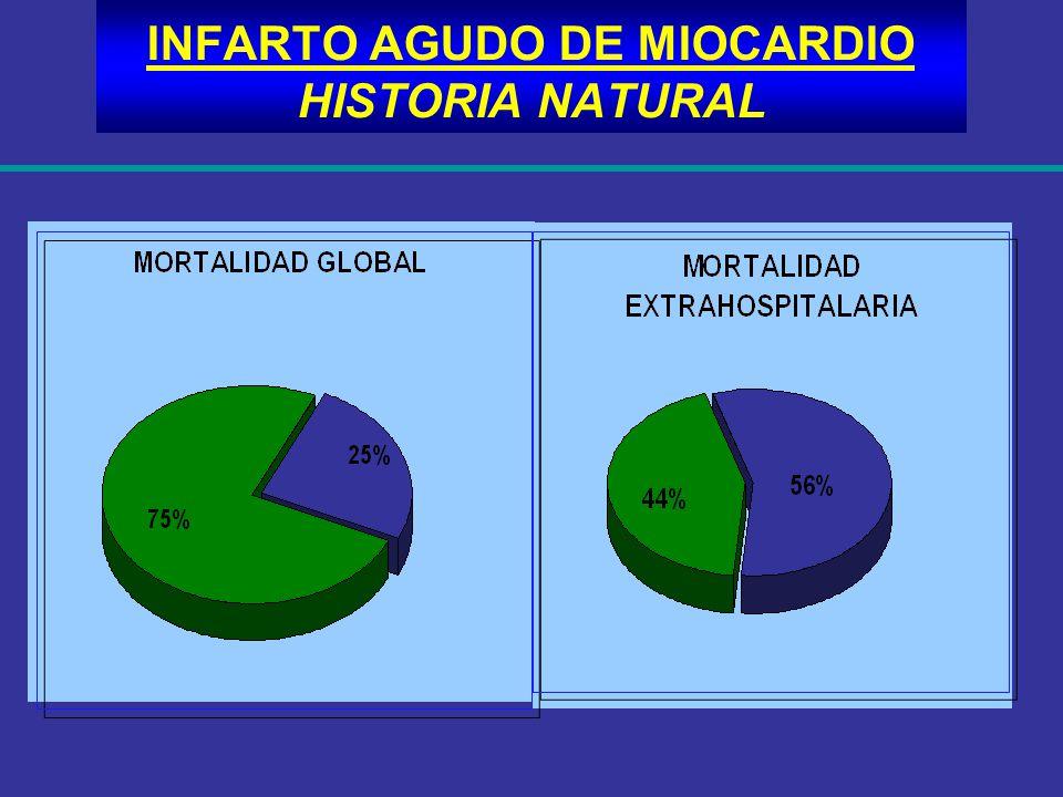 INFARTO AGUDO DE MIOCARDIO INFARTO AGUDO DE MIOCARDIO BETA BLOQUEANTES ATENOLOL 5 a 10 mg.