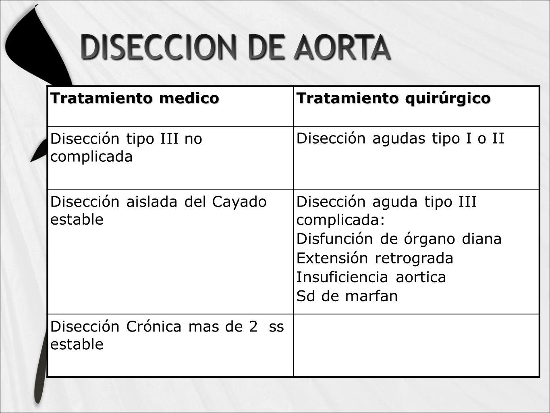 Tratamiento medico Tratamiento quirúrgico Disección tipo III no complicada Disección agudas tipo I o II Disección aislada del Cayado estable Disección aguda tipo III complicada: Disfunción de órgano diana Extensión retrograda Insuficiencia aortica Sd de marfan Disección Crónica mas de 2 ss estable