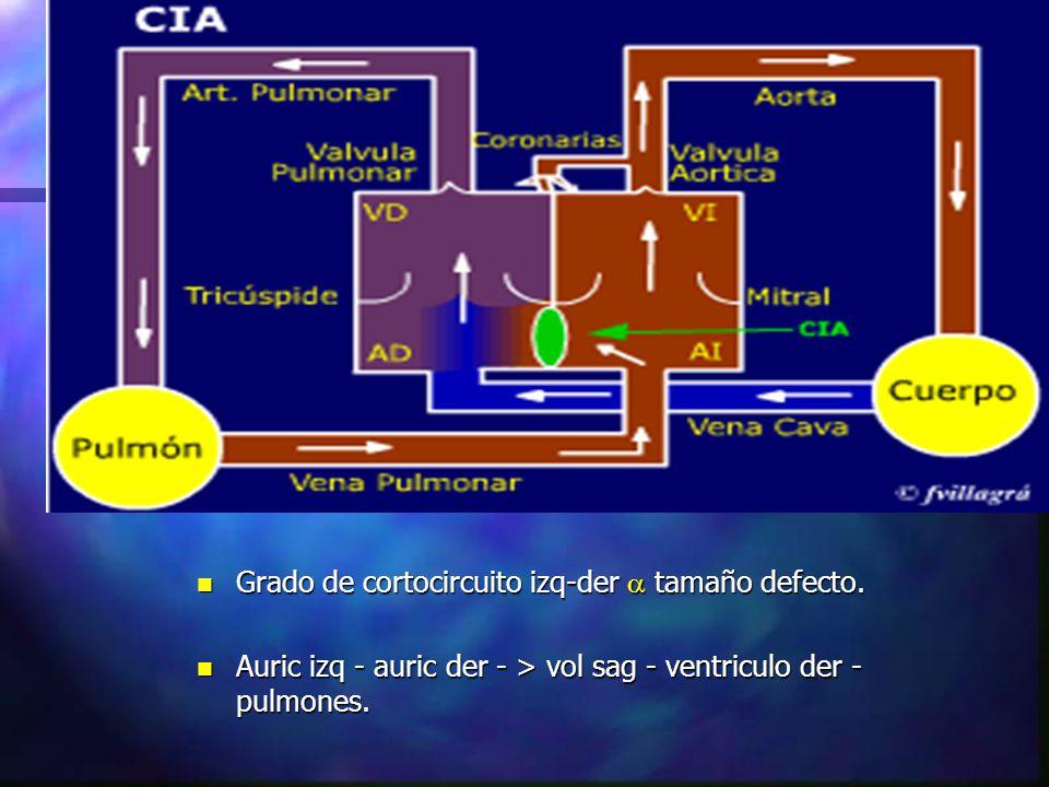 FISIOPATOLOGIA n Grado de cortocircuito izq-der tamaño defecto. n Auric izq - auric der - > vol sag - ventriculo der - pulmones.