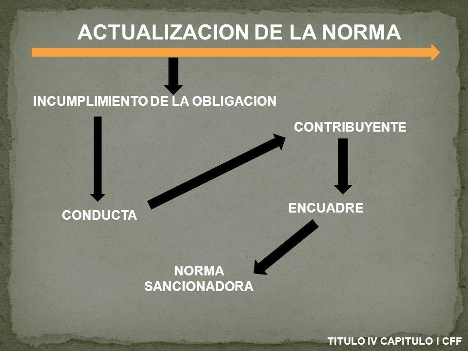 PROCEDIMIENTO DE LA SANCION REQUERIMIENTO SAT COMPETENCIA POR GRADO POR TERRITORIO FUNDADO Y MOTIVADO NOTIFICACION CIRCUNSTANCIADO PROCEDIMIENTO A PEGADO A DERECHO CREDITO FISCAL CON FORMULARIO FUNDADO Y MOTIVADO NOTIFICACION CIRCUNSTANCIADO PROCEDIMIENTO A PEGADO A DERECHO