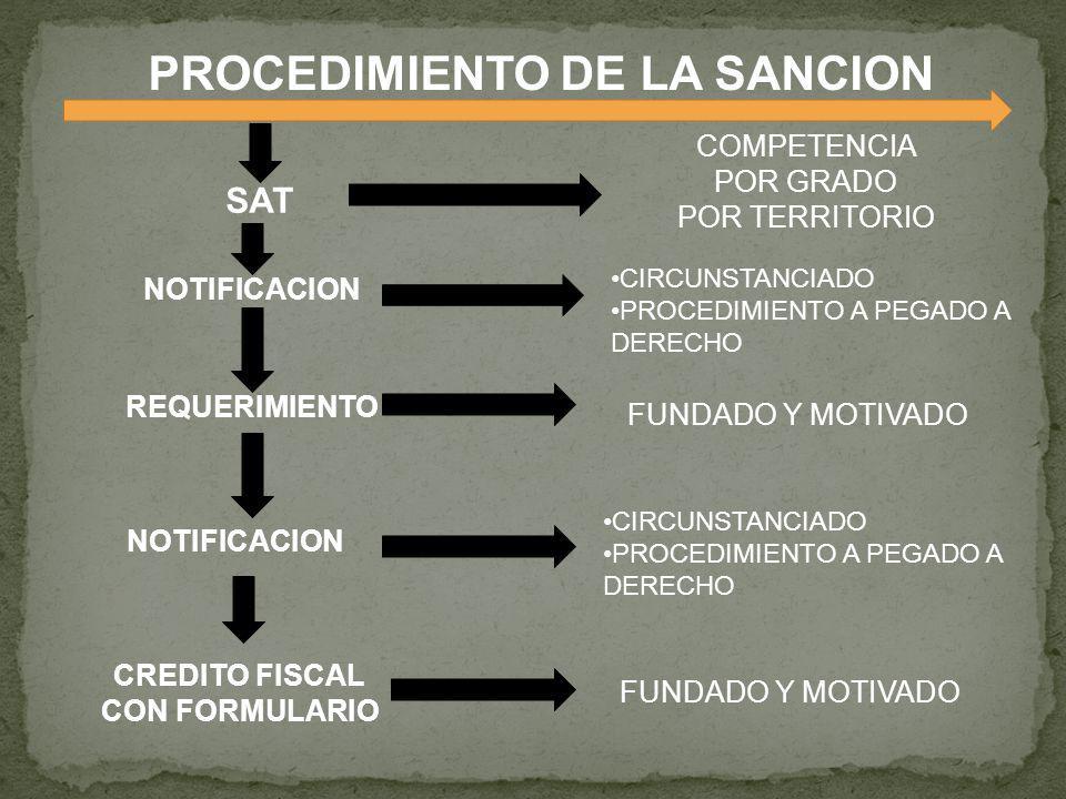 PROCEDIMIENTO DE LA SANCION REQUERIMIENTO SAT COMPETENCIA POR GRADO POR TERRITORIO FUNDADO Y MOTIVADO NOTIFICACION CIRCUNSTANCIADO PROCEDIMIENTO A PEG