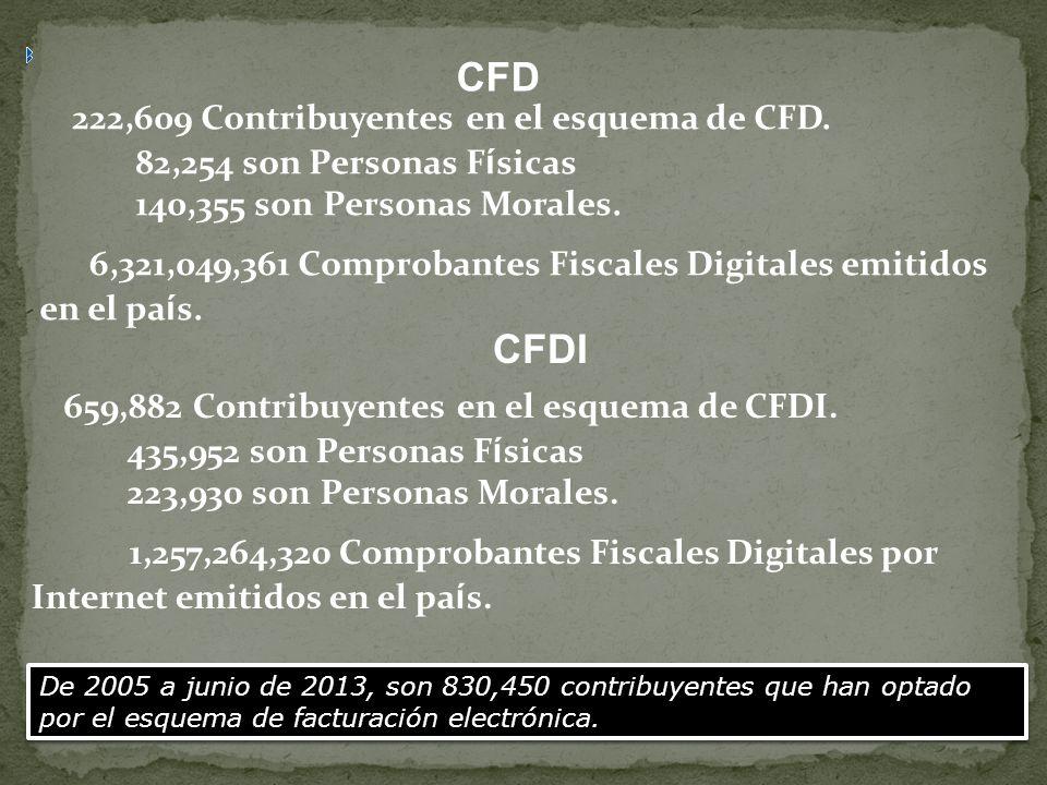 222,609 Contribuyentes en el esquema de CFD. 82,254 son Personas F í sicas 140,355 son Personas Morales. 6,321,049,361 Comprobantes Fiscales Digitales