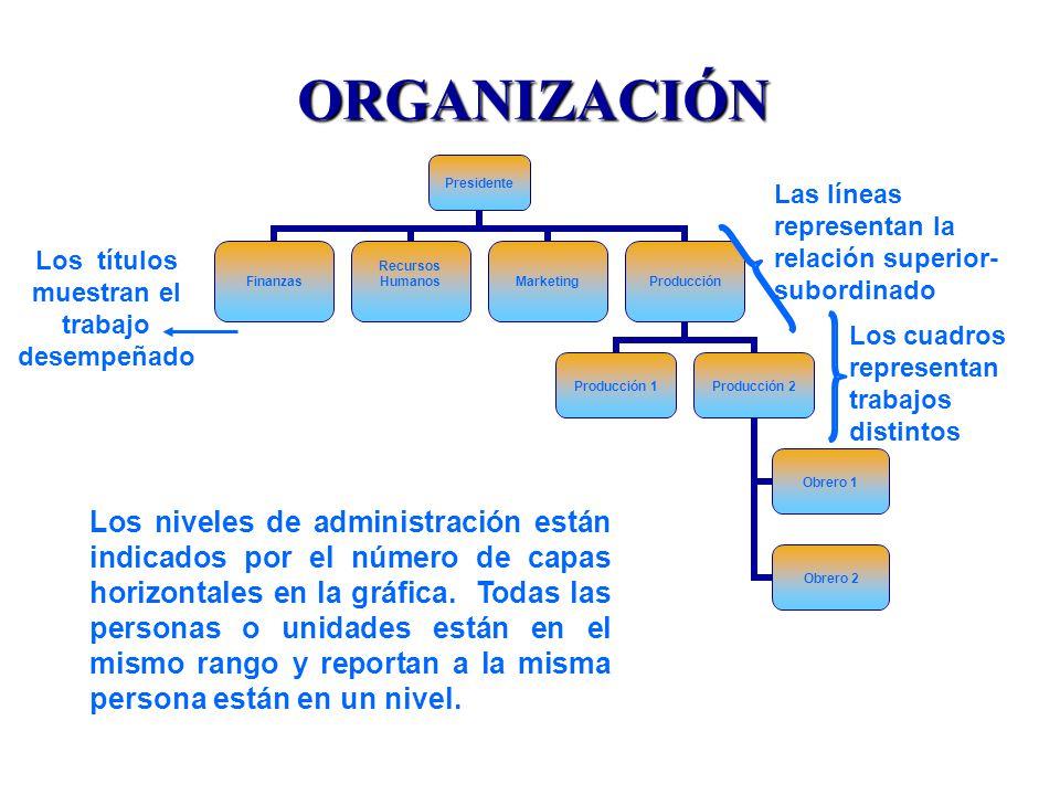 ORGANIZACIÓN Los cuadros representan trabajos distintos Los títulos muestran el trabajo desempeñado Las líneas representan la relación superior- subordinado Los niveles de administración están indicados por el número de capas horizontales en la gráfica.