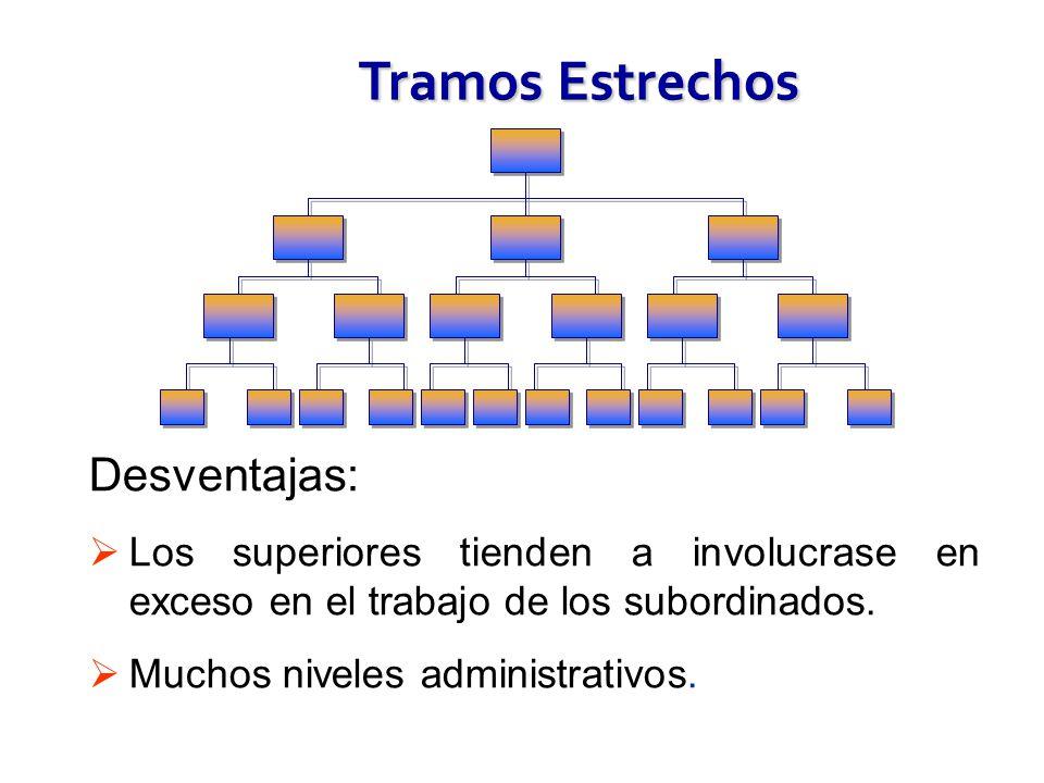 Tramos Estrechos Desventajas: Los superiores tienden a involucrase en exceso en el trabajo de los subordinados. Muchos niveles administrativos.