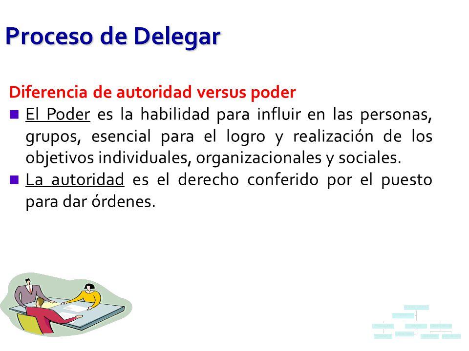 Proceso de Delegar Diferencia de autoridad versus poder n El Poder es la habilidad para influir en las personas, grupos, esencial para el logro y realización de los objetivos individuales, organizacionales y sociales.