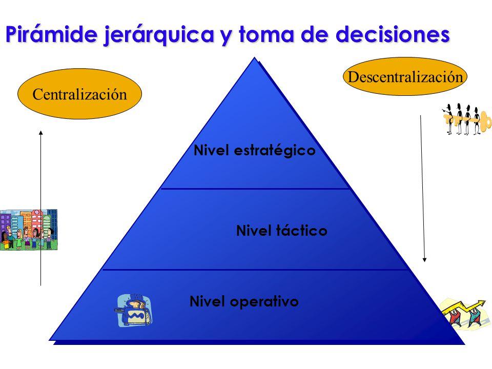 Pirámide jerárquica y toma de decisiones Nivel operativo Nivel táctico Nivel estratégico Descentralización Centralización