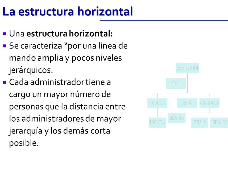 La estructura horizontal Una estructura horizontal: Se caracteriza por una línea de mando amplia y pocos niveles jerárquicos. Cada administrador tiene